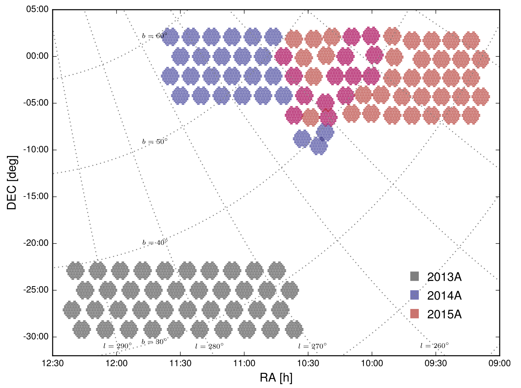 Distribution of the HiTS survey fields in the sky, color-coded by year